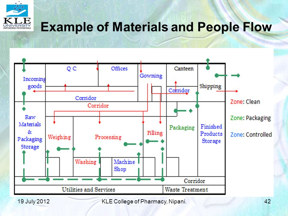 Example of Materials and People Flow