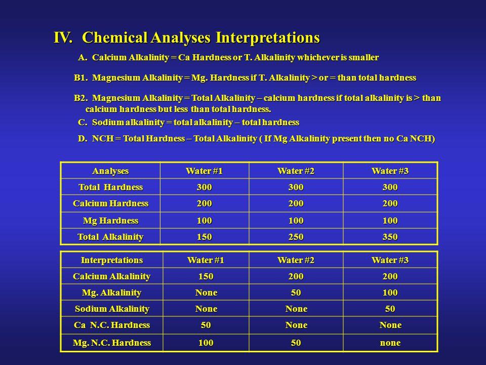 IV. Chemical Analyses Interpretations