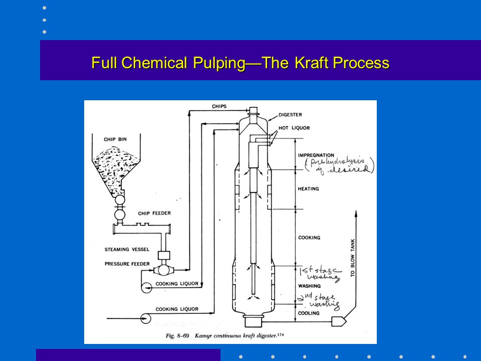 Full Chemical Pulping—The Kraft Process