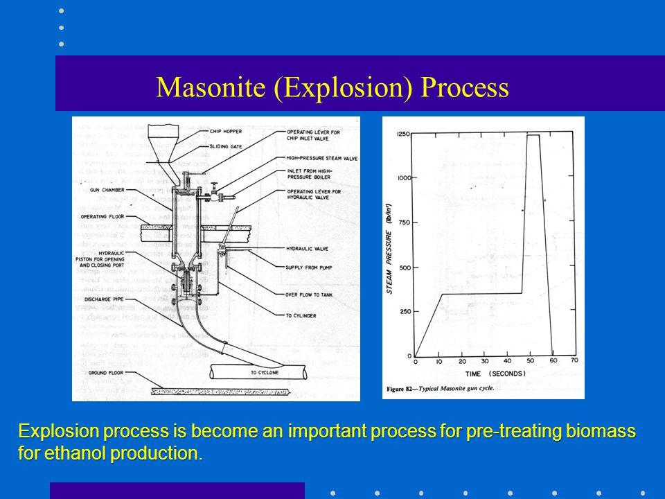 Masonite (Explosion) Process
