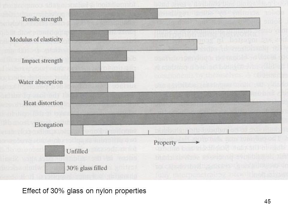 Effect of 30% glass on nylon properties