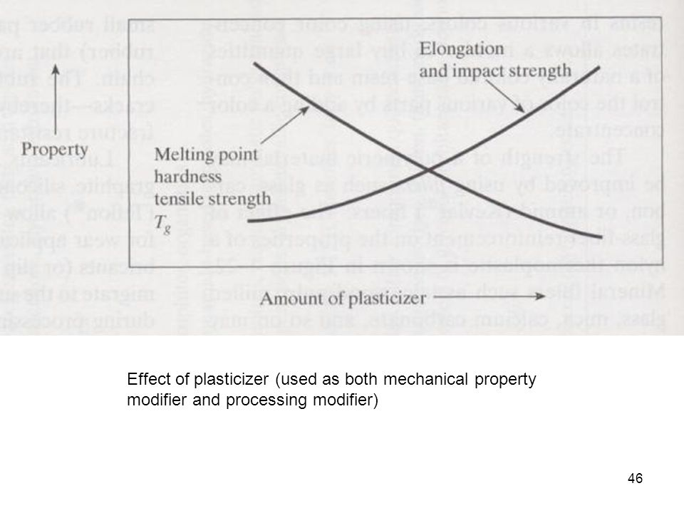 Effect of plasticizer (used as both mechanical property modifier and processing modifier)