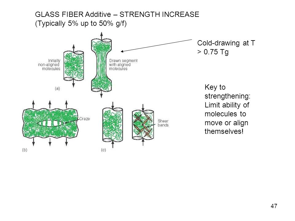 GLASS FIBER Additive – STRENGTH INCREASE (Typically 5% up to 50% g/f)