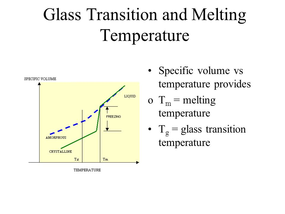 Glass Transition and Melting Temperature