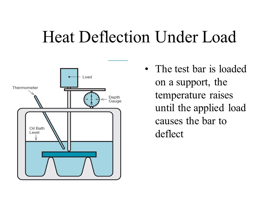 Heat Deflection Under Load