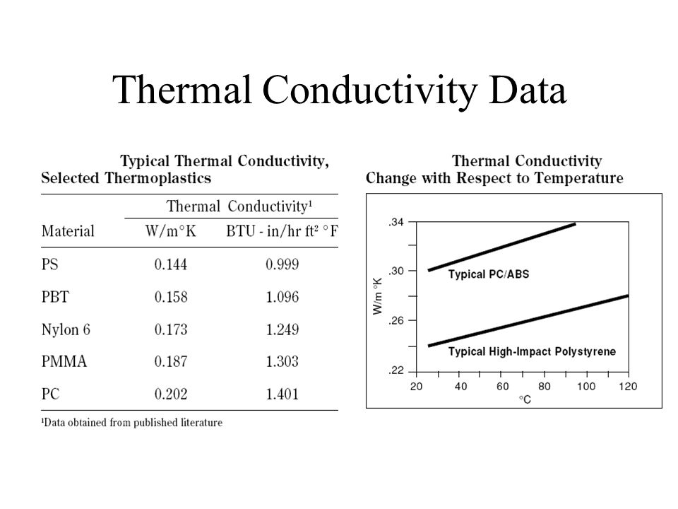 Thermal Conductivity Data