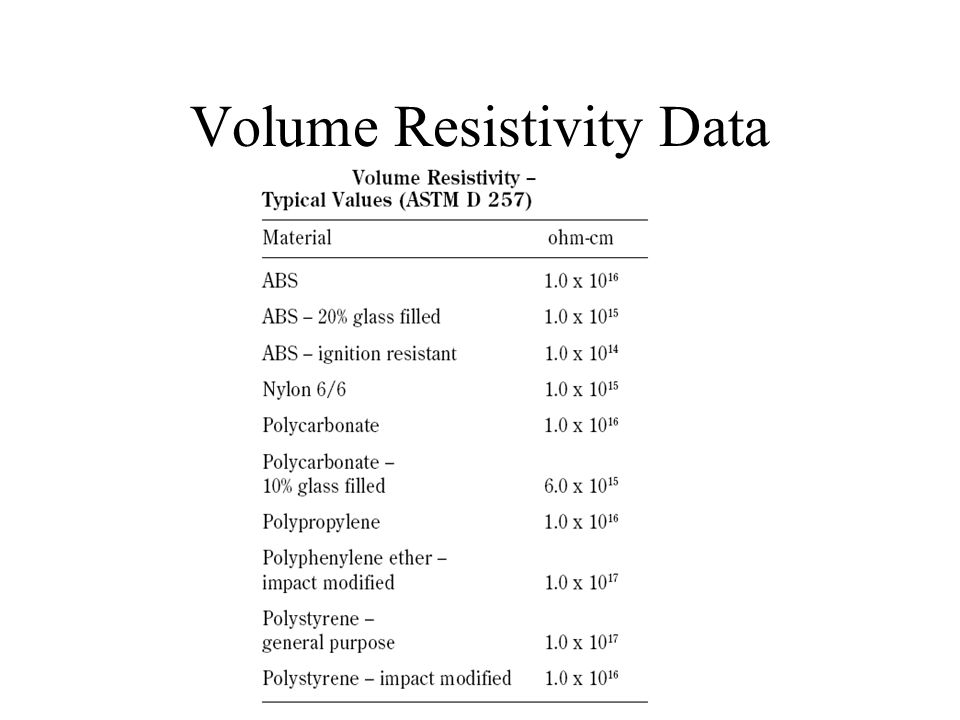 Volume Resistivity Data