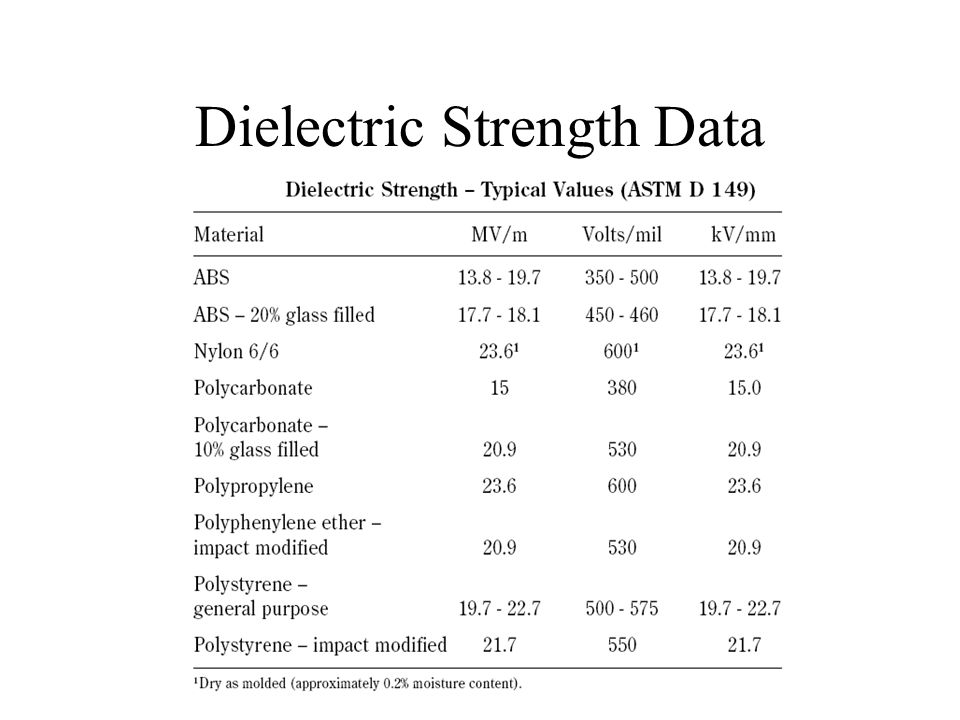 Dielectric Strength Data