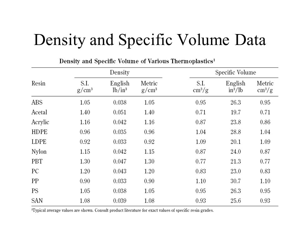 Density and Specific Volume Data