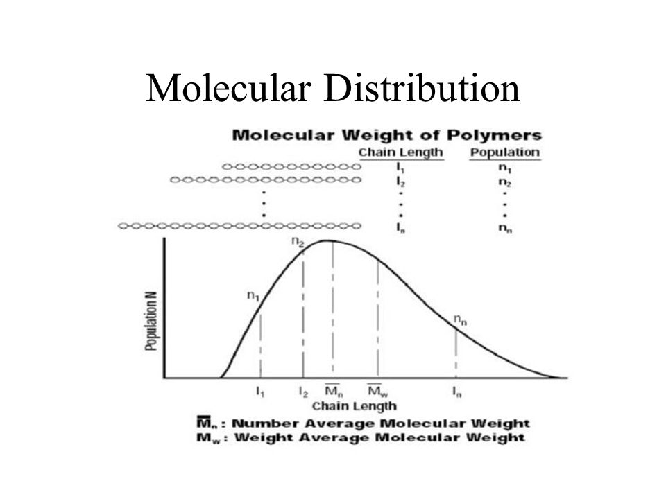 Molecular Distribution