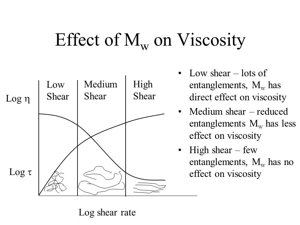 Effect of Mw on Viscosity