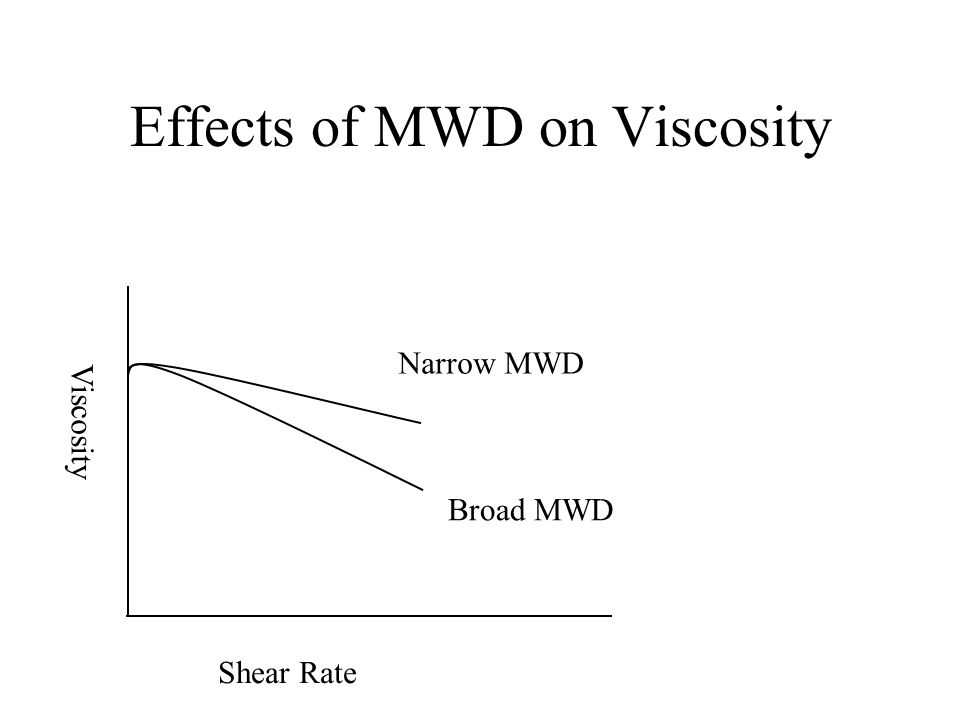 Effects of MWD on Viscosity
