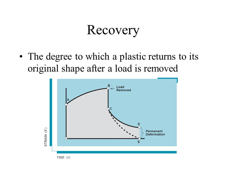 Recovery The degree to which a plastic returns to its original shape after a load is removed