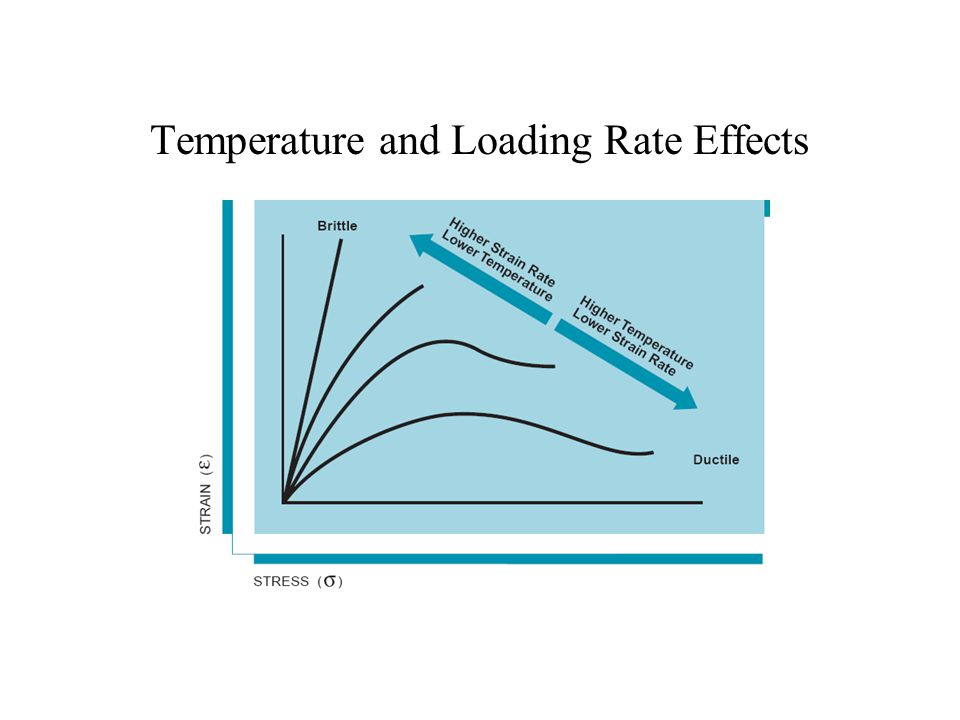 Temperature and Loading Rate Effects
