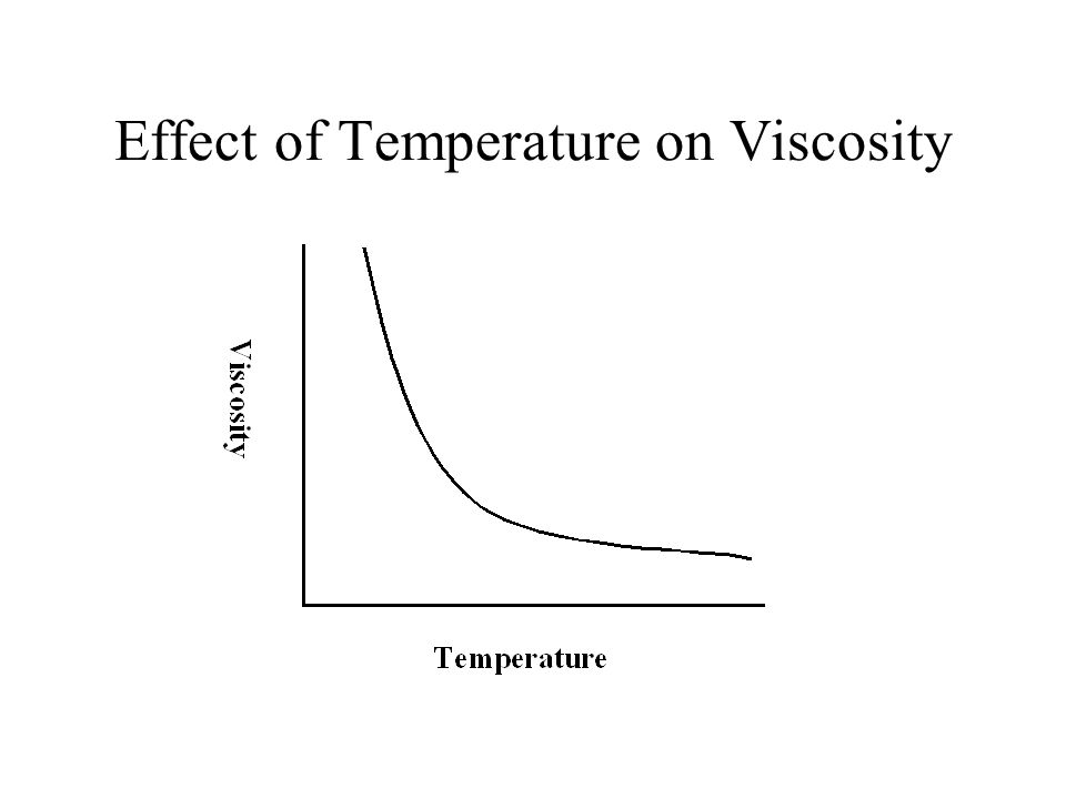 Effect of Temperature on Viscosity