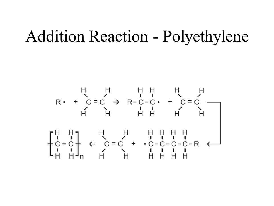 Addition Reaction - Polyethylene