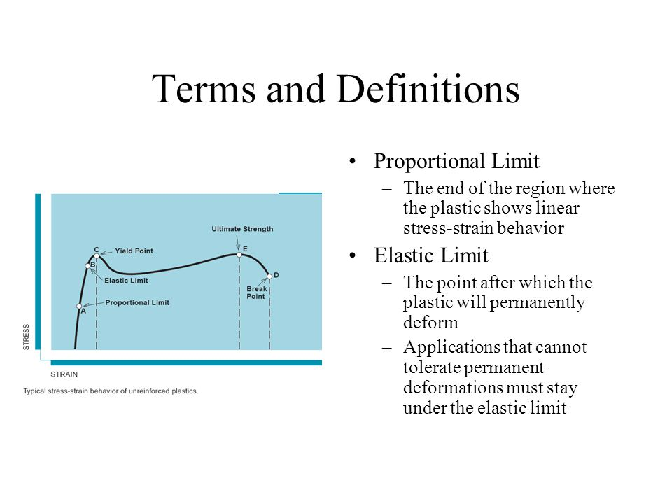 Terms and Definitions Proportional Limit Elastic Limit