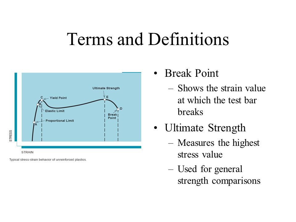Terms and Definitions Break Point Ultimate Strength