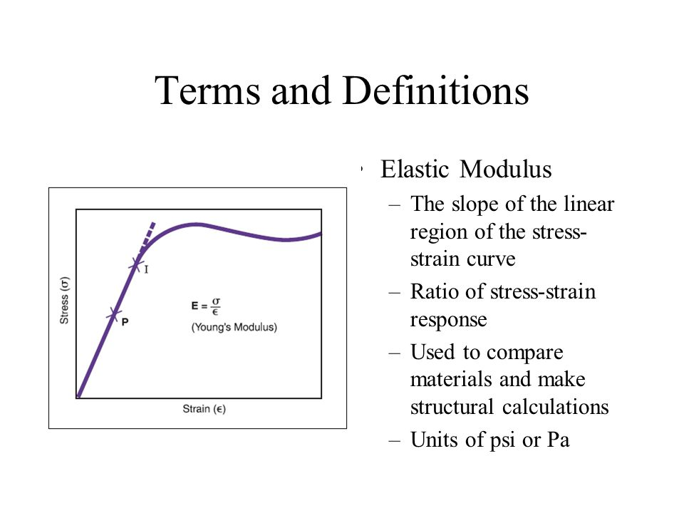 Terms and Definitions Elastic Modulus