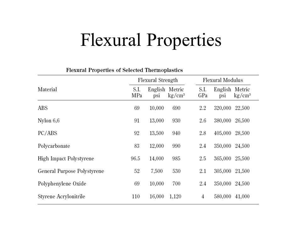 Flexural Properties