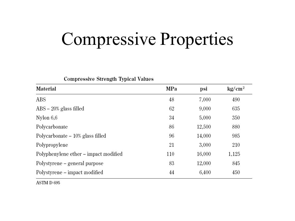 Compressive Properties