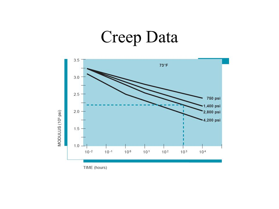 Creep Data