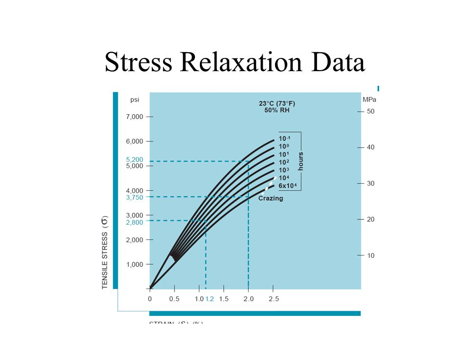 Stress Relaxation Data