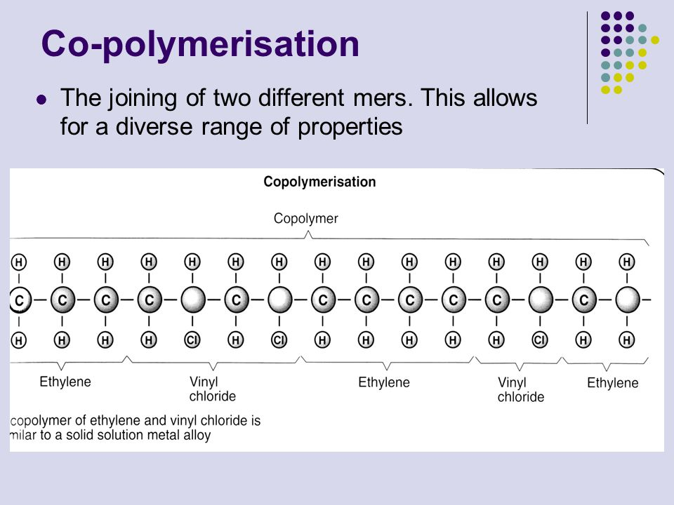 Co-polymerisation The joining of two different mers. This allows for a diverse range of properties