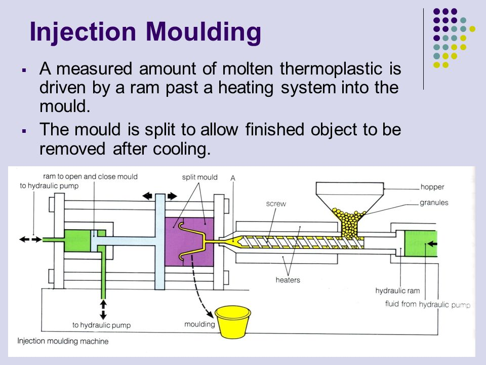 Injection Moulding A measured amount of molten thermoplastic is driven by a ram past a heating system into the mould.