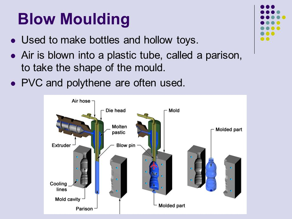 Blow Moulding Used to make bottles and hollow toys.