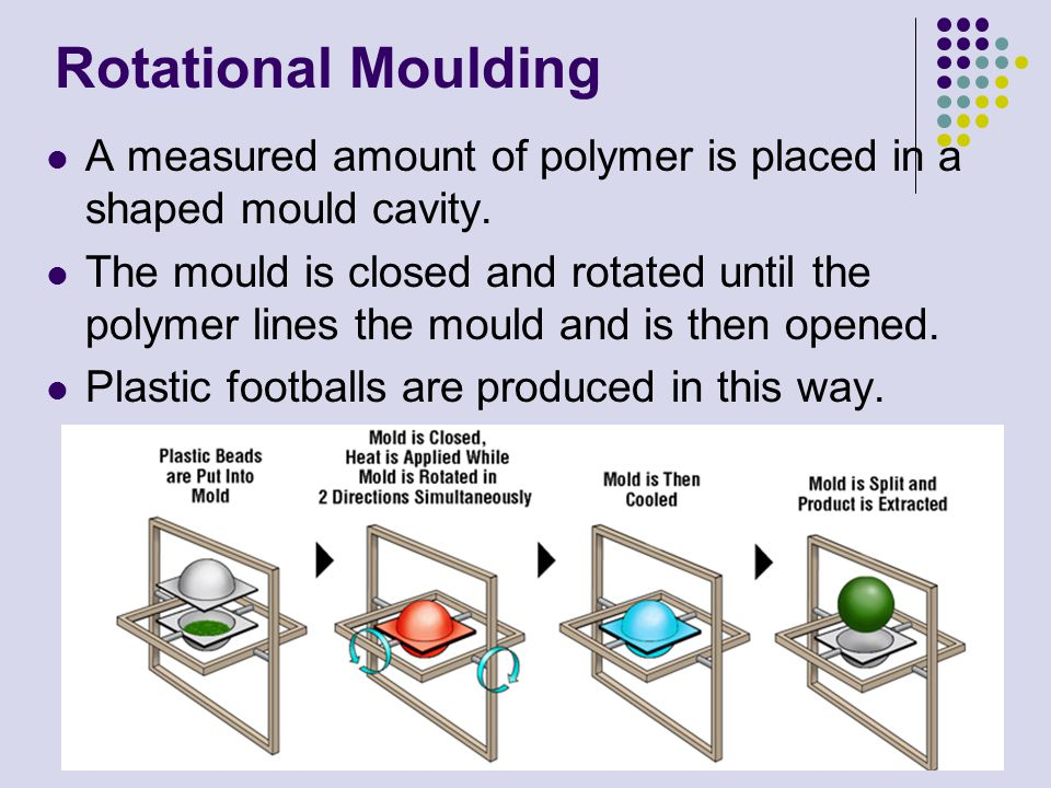 Rotational Moulding A measured amount of polymer is placed in a shaped mould cavity.