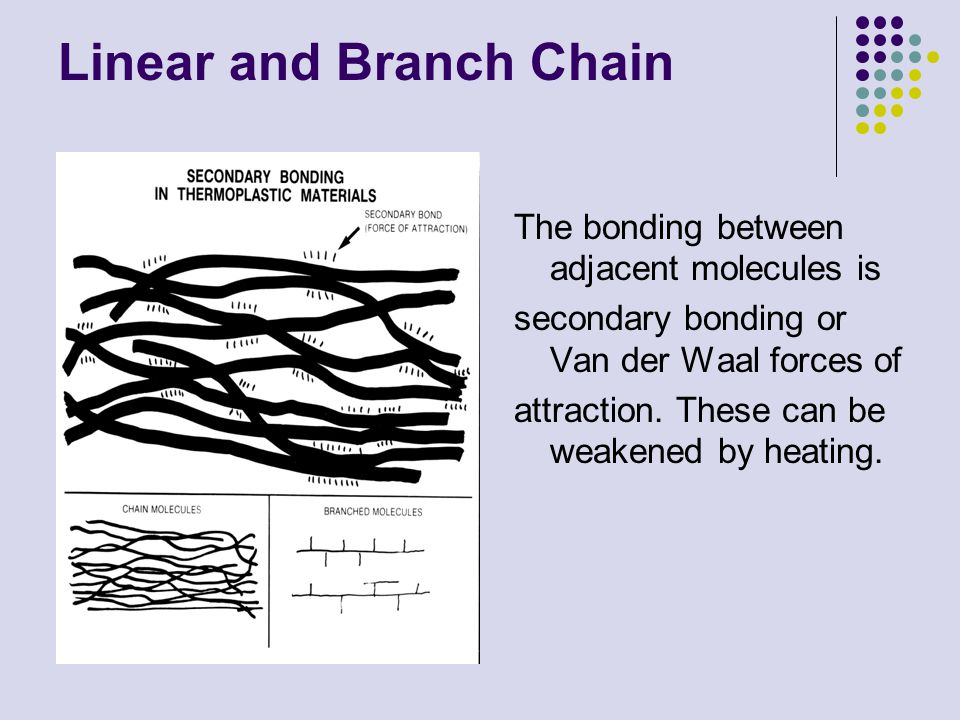 Linear and Branch Chain