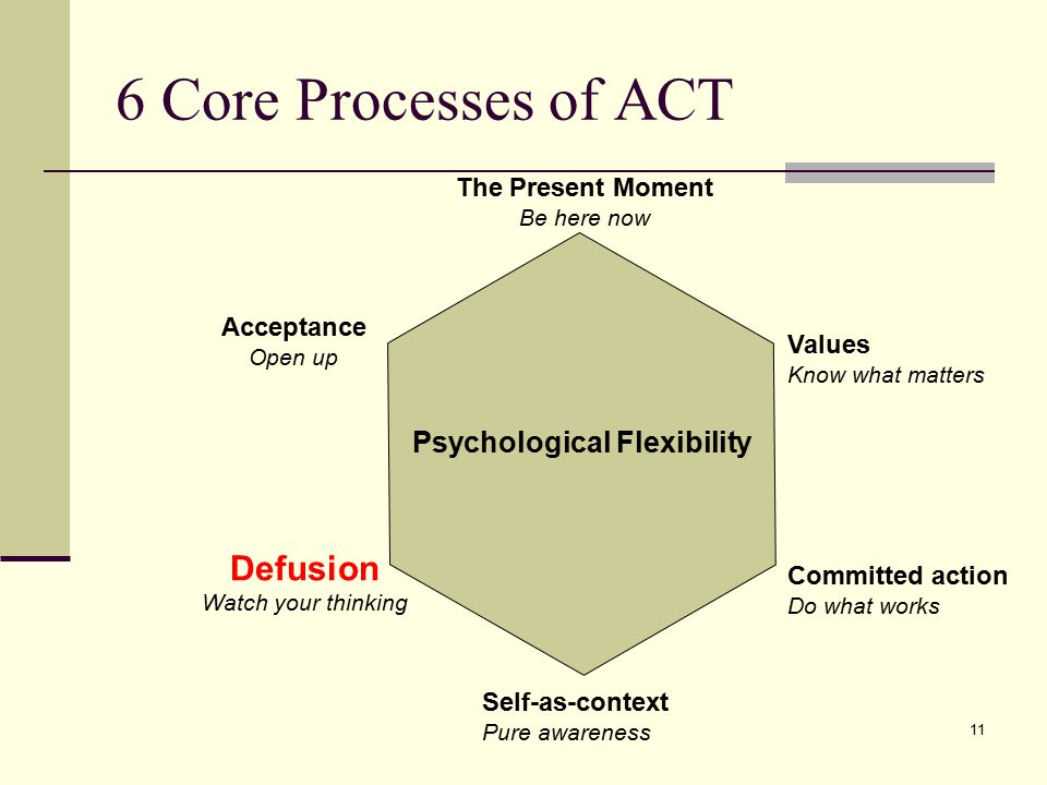6 Core Processes of ACT Defusion Psychological Flexibility