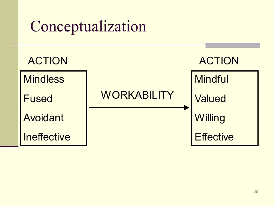 Conceptualization ACTION ACTION Mindless Fused Avoidant Ineffective