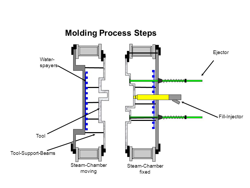 Molding Process Steps Ejector Water-spayers Fill-Injector Tool