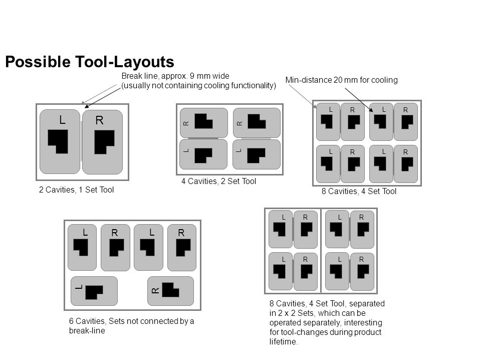 Possible Tool-Layouts