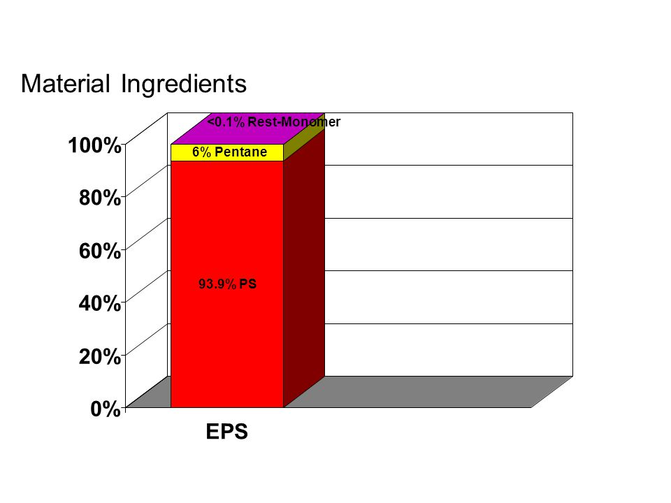 Material Ingredients 100% 80% 60% 40% 20% 0% EPS <0.1% Rest-Monomer