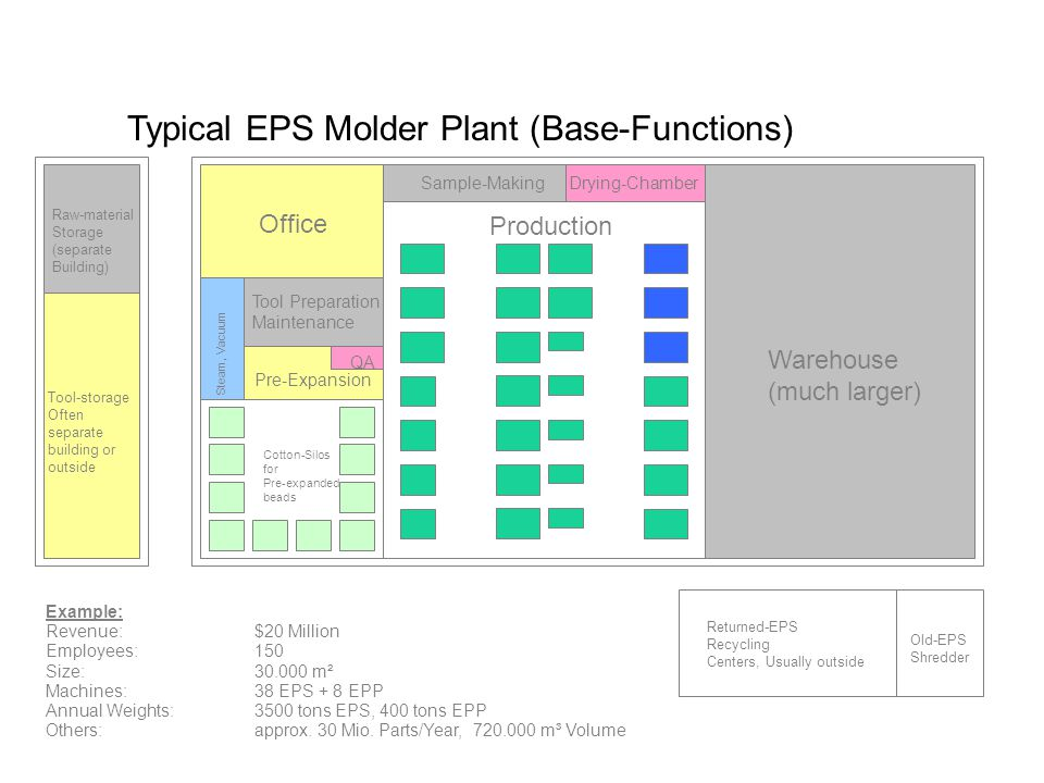 Typical EPS Molder Plant (Base-Functions)