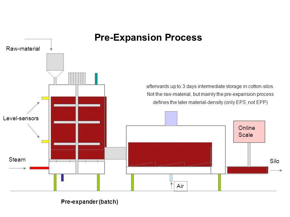 Pre-Expansion Process