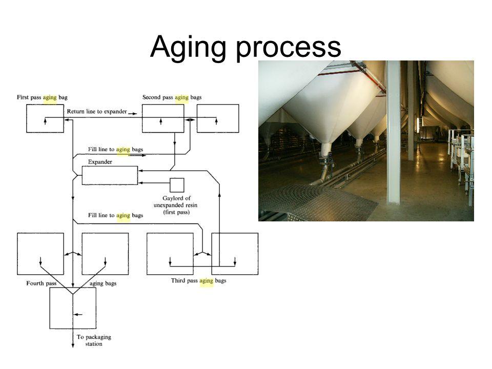 Aging process