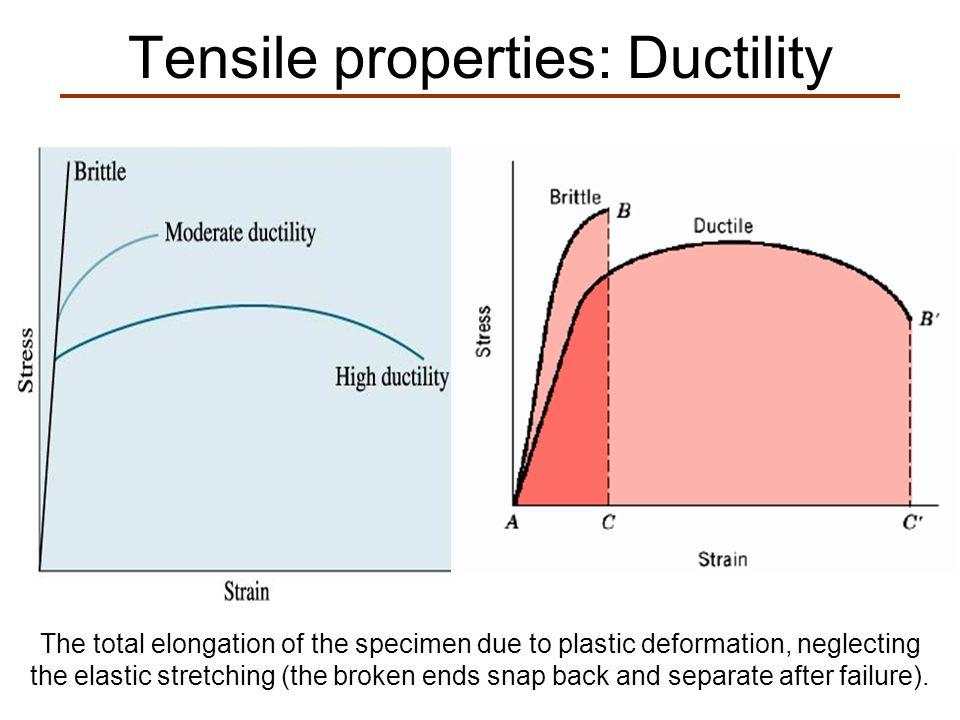 Tensile properties: Ductility