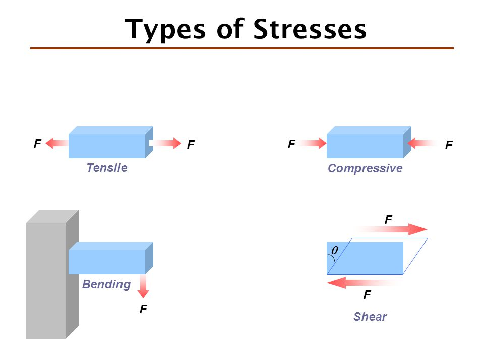 Types of Stresses F Tensile Bending F F Compressive F Shear  F