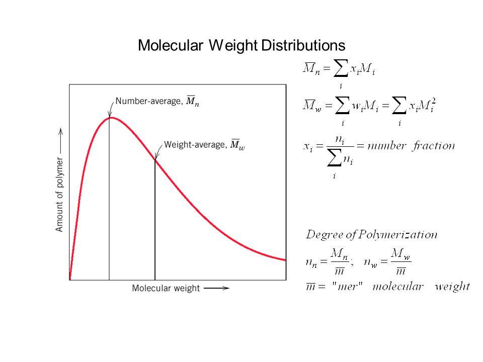 Molecular Weight Distributions