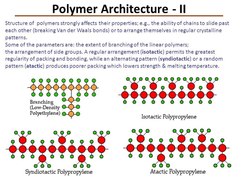 Polymer Architecture - II