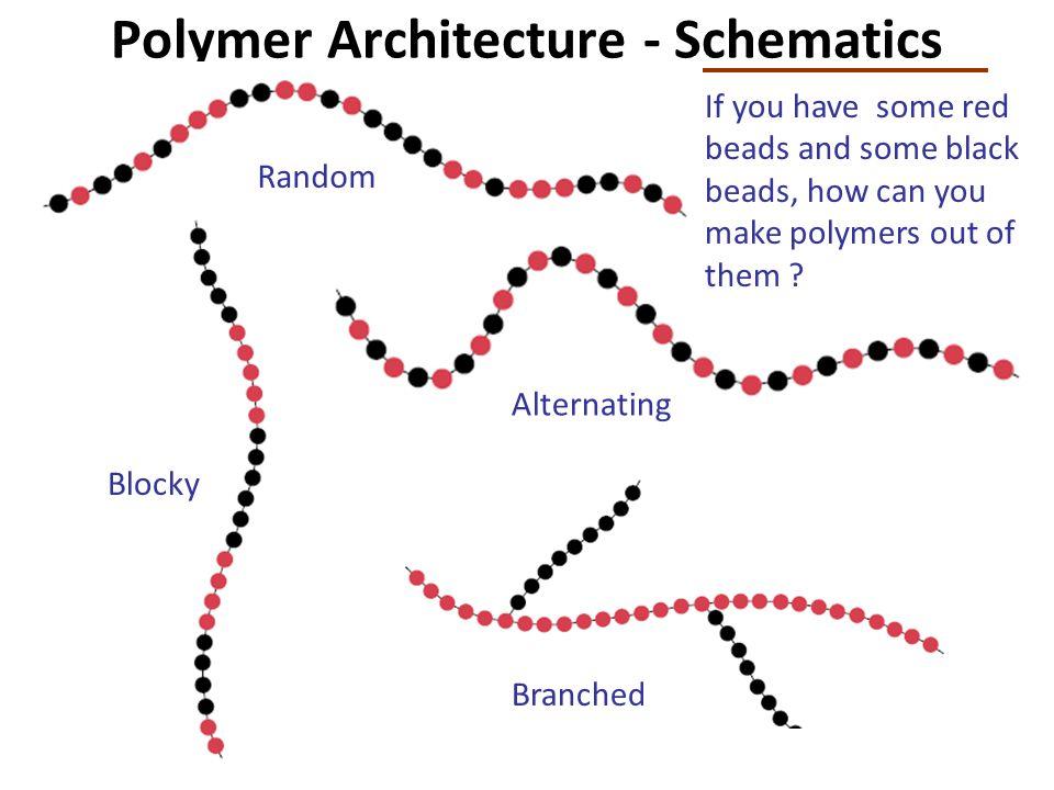 Polymer Architecture - Schematics