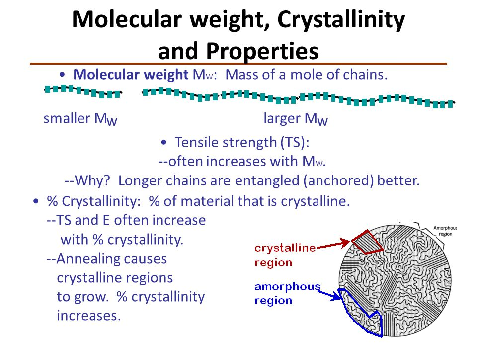 Molecular weight, Crystallinity and Properties