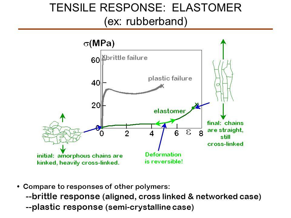 TENSILE RESPONSE: ELASTOMER (ex: rubberband)