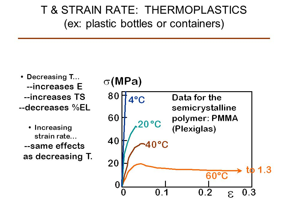 T & STRAIN RATE: THERMOPLASTICS (ex: plastic bottles or containers)