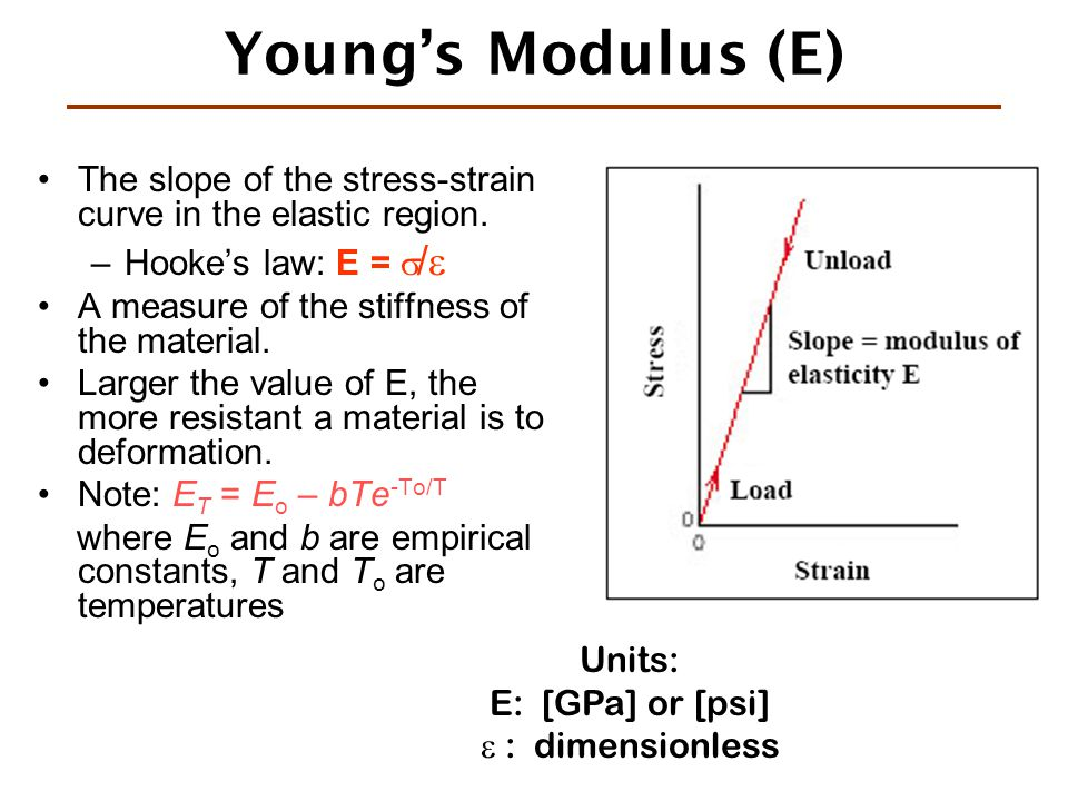 Young's Modulus (E) The slope of the stress-strain curve in the elastic region. Hooke's law: E = /