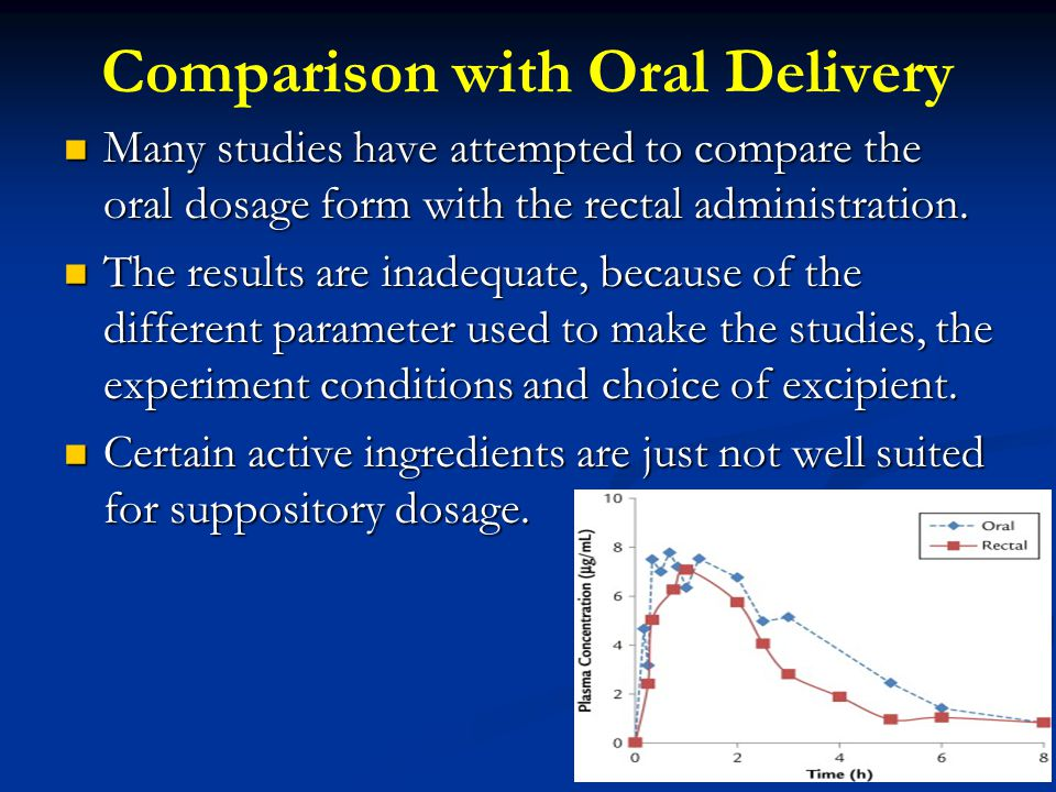 Comparison with Oral Delivery
